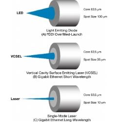 led lazer arasındaki fark