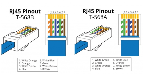 rj45 standarts